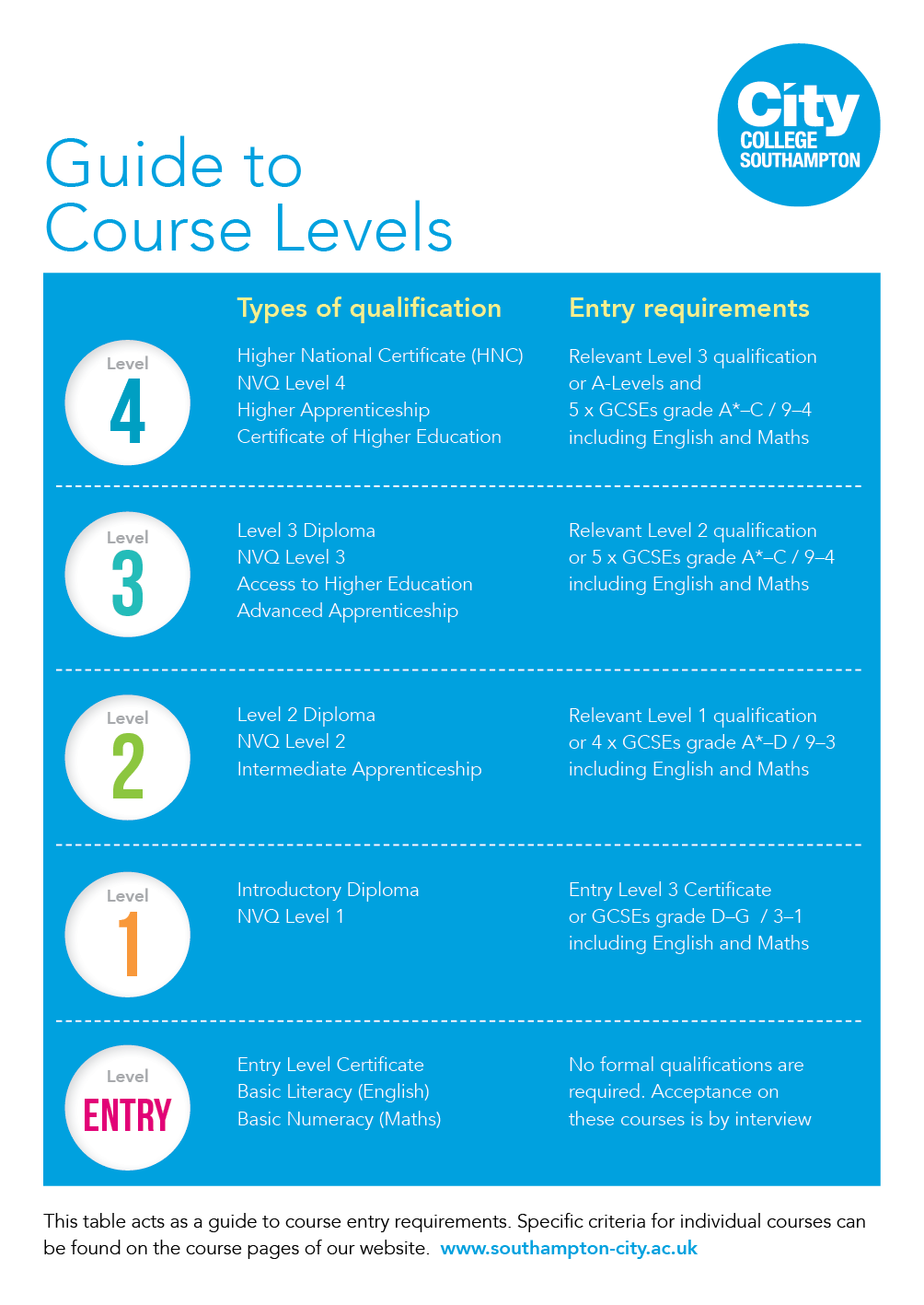 College course levels explained - Southampton City College